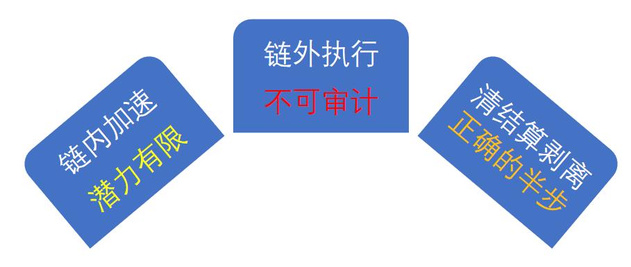白硕:「撮合即挖矿」解决去中心化交易所困局