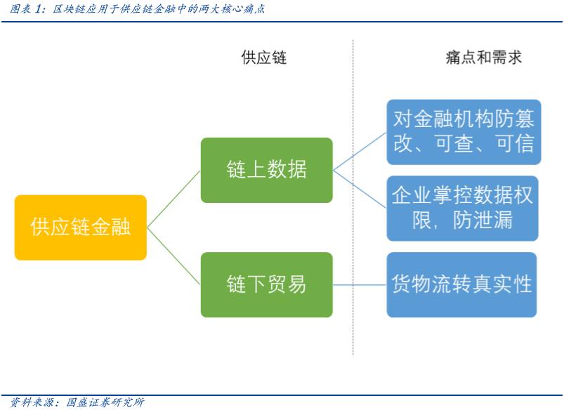 技术:国盛区块链案例分析:区块链+AIoT推动供应链管理