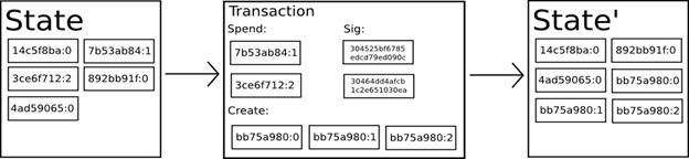 图4:Token及其交易(来源:以太坊白皮书)