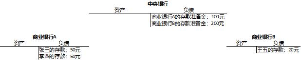 图1:二级银行账户体