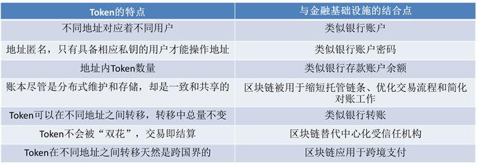 表1:Token范式与金融基础设施的结合点