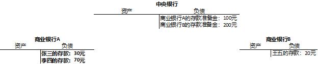 (同行转账:张三转20元给李四)