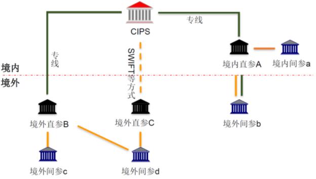 图9:人民币跨境支付系统(CIPS)架构
