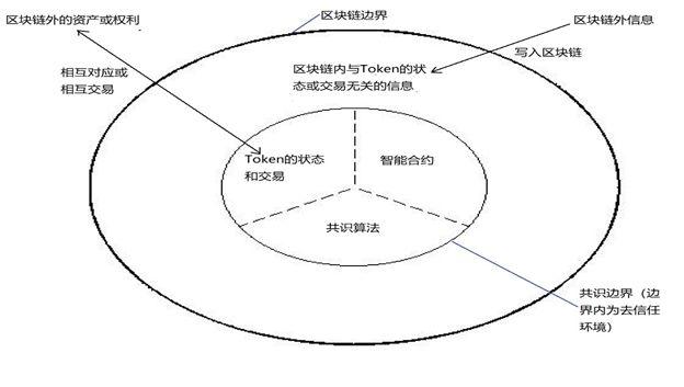 图5:区块链的Token范式