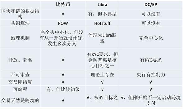 表4:对区块链的不同应用