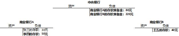(跨行转账:李四转20元给王五)