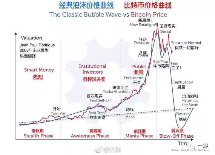 (图片来自于交银国际首席经济学家洪灏)