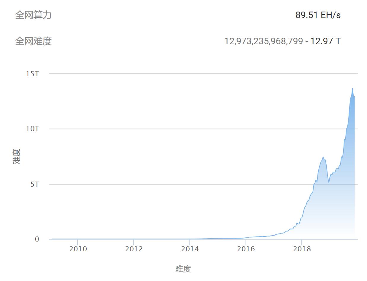 比特币全网算力变化曲线,信息来源:BTC.com