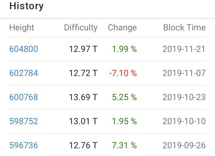 11月7日,全网算力下跌7.1%,信息来源:BTC.com