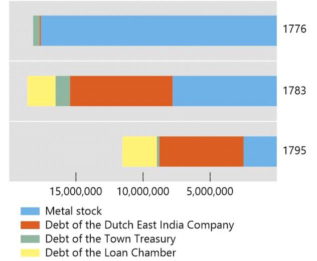 图:阿姆斯特丹银行资产负债表(资产端)来源:BIS