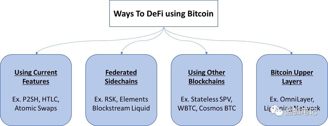 使用比特币进行DeFi的可能技术方法
