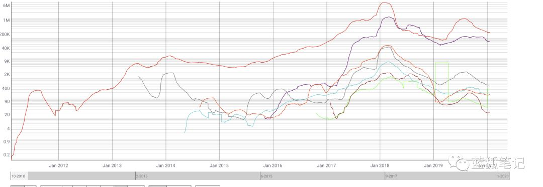 (来源:Coinmetics,BTC、ETH、LTC、ETC以及DASH等公链交易费用)