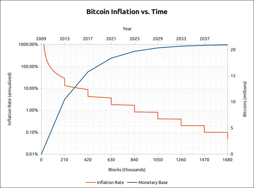 比特币随时间的通胀图