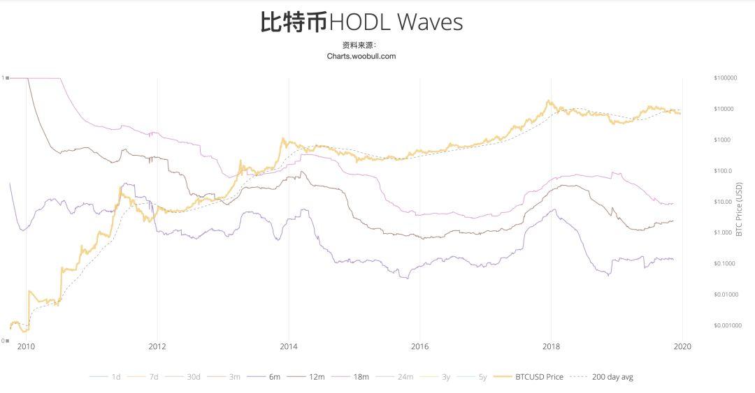 上述两个图都显示了在比特币价格高位时,钱包资金流入市场进行了套现