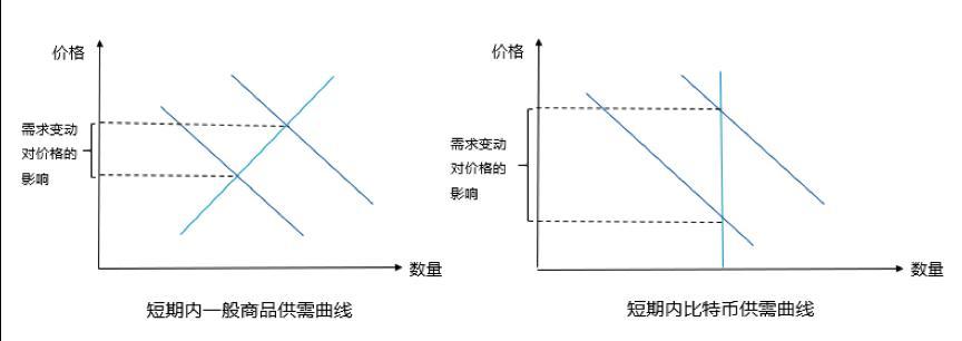 图8. 短期内一般商品和比特币的供需曲线