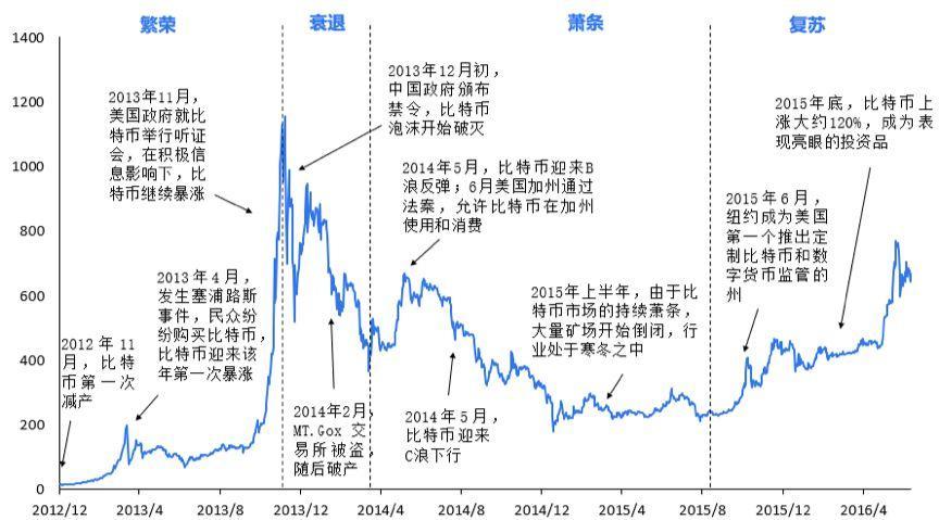 图3. 比特币的第二个市场周期(2012.12-2016.7)