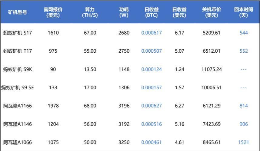 表2. 减半后矿机静态盈利情况(假设全网算力和价格保持不变)