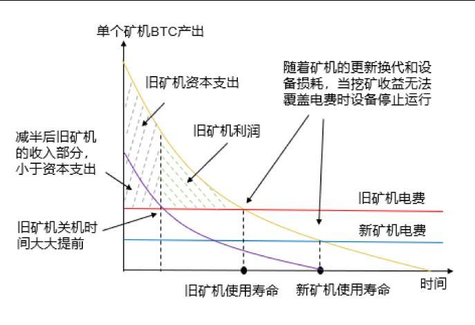图11.比特币挖矿盈利能力分析