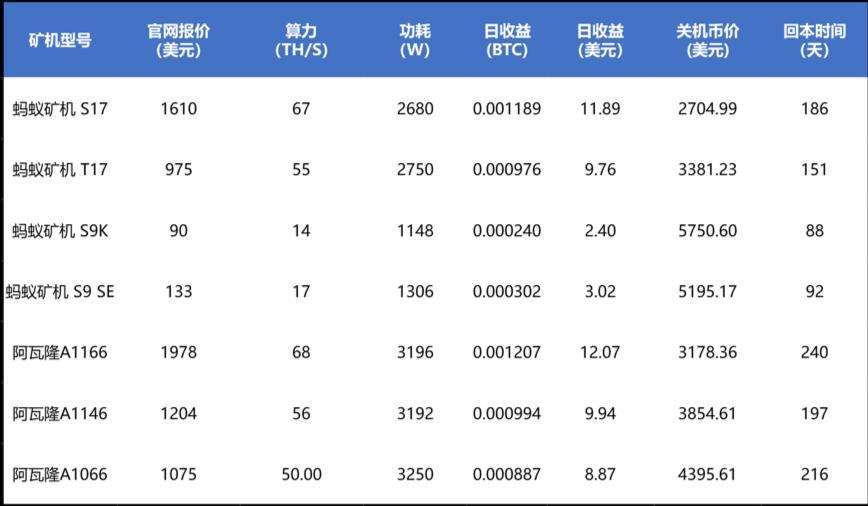 表1. 减半前矿机静态盈利情况(假设全网算力和价格保持不变)