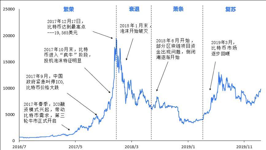 图4. 比特币的第三个市场周期(2016.8-2020.5)
