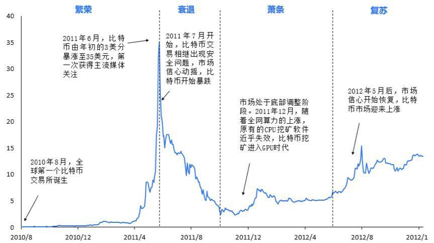 图2. 比特币的第一个市场周期(2010.8-2012.11)