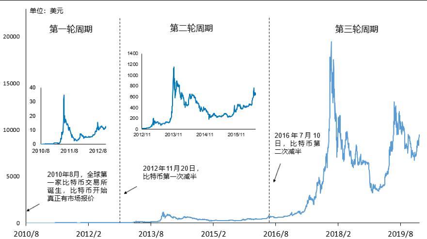图1. 历史上比特币的两次产量减半与三轮市场周期(2010.8-2020.2)