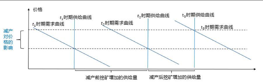 图9. 长期内比特币减产对价格产生的影响
