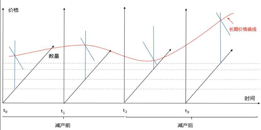 图10.比特币价格在长期的变化
