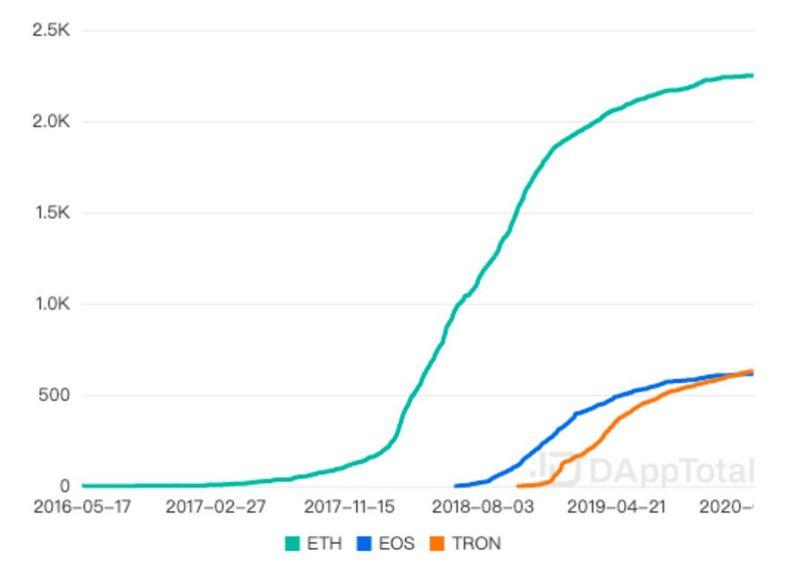 ETH、EOS和TRON的DApp总数对比,DappTotal.com