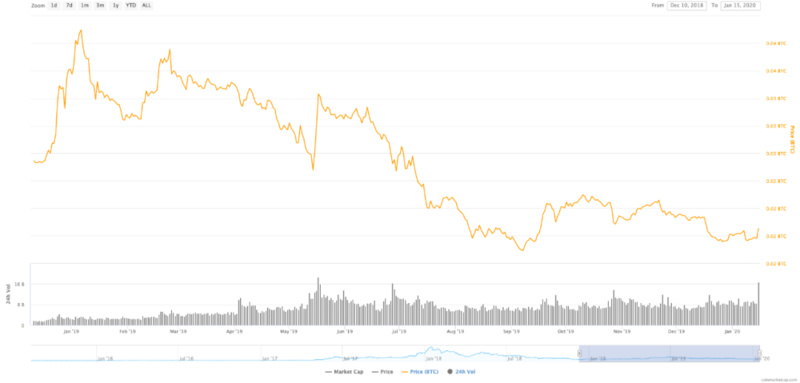 ETH/BTC价格曲线(2018.12.10-2020.01.15),CoinMarketCap