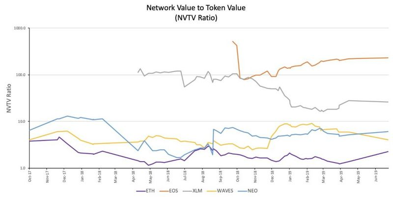 Network Value to Token Value (#NVTV ratio)模型, Placeholder