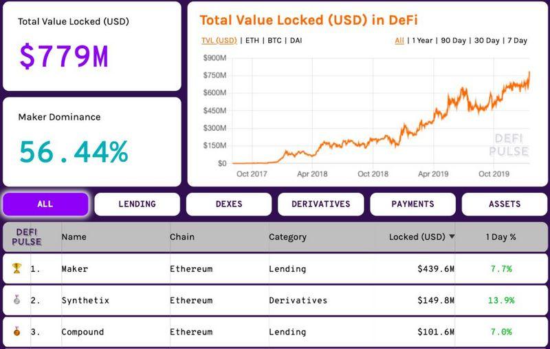 以太坊中DeFi的锁定资金,Defipulse.com