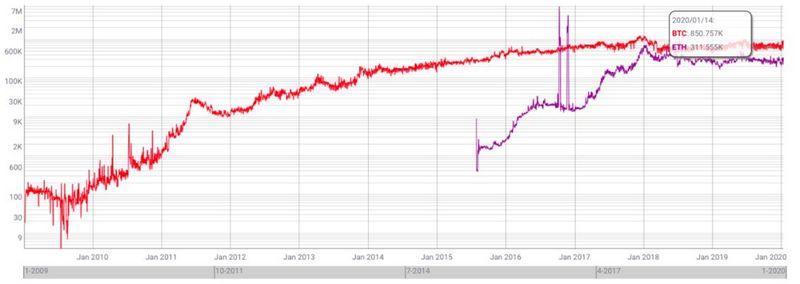 比特币和以太坊的全网活跃地址数,Coinmetrics.io