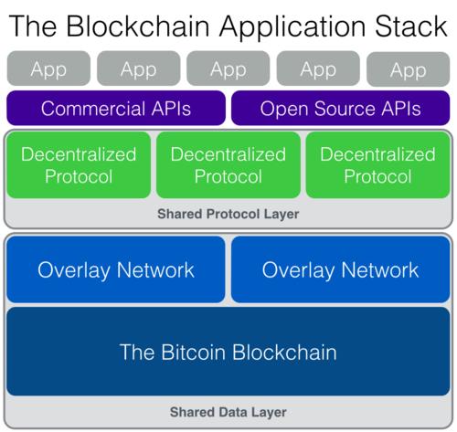- 区块链应用的栈层 (2014) -