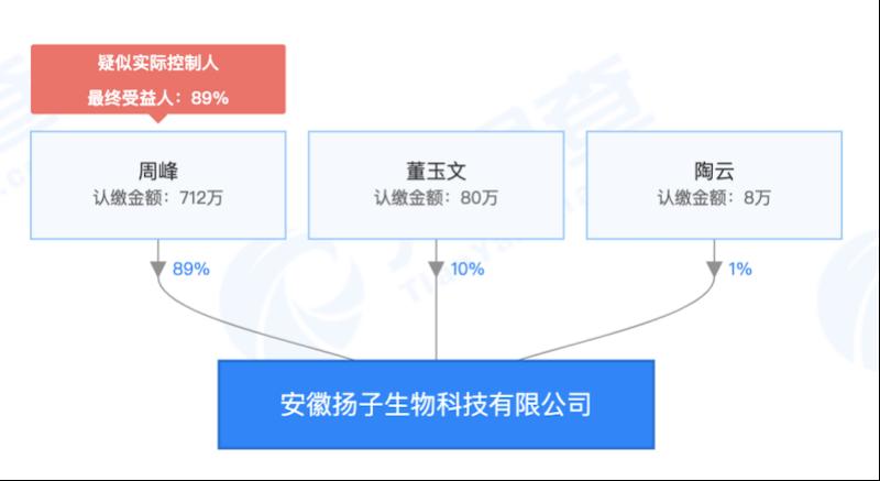 安徽扬子生物科技有限公司股权结构 来源:天眼查