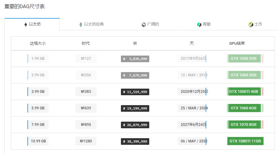 ▲以太坊DAG文件增长时间表,来源:investoon.com
