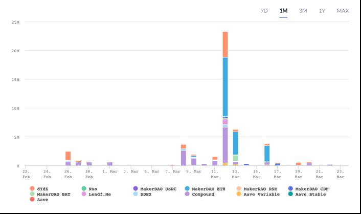 DeFi清仓量在3月12日达到顶峰 来源:DeBank