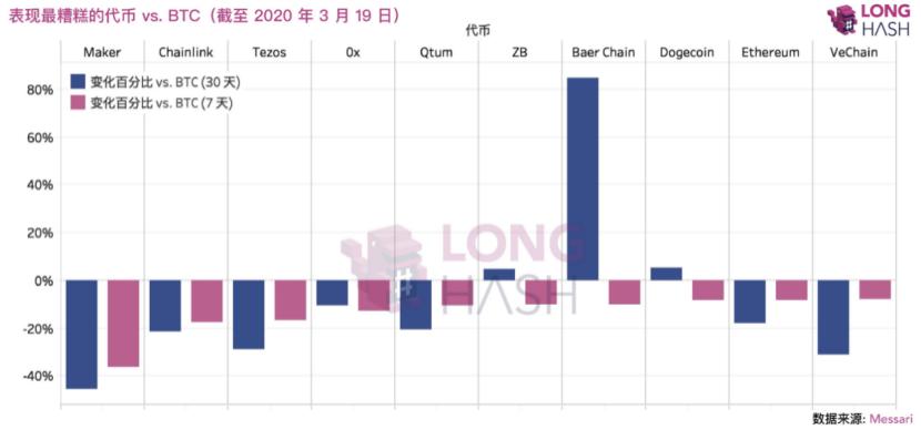 近一月来主流数字货币价格走势(比特币本位)来源:LongHash