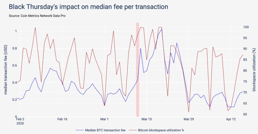 Source: Coin Metrics Network Data Pro
