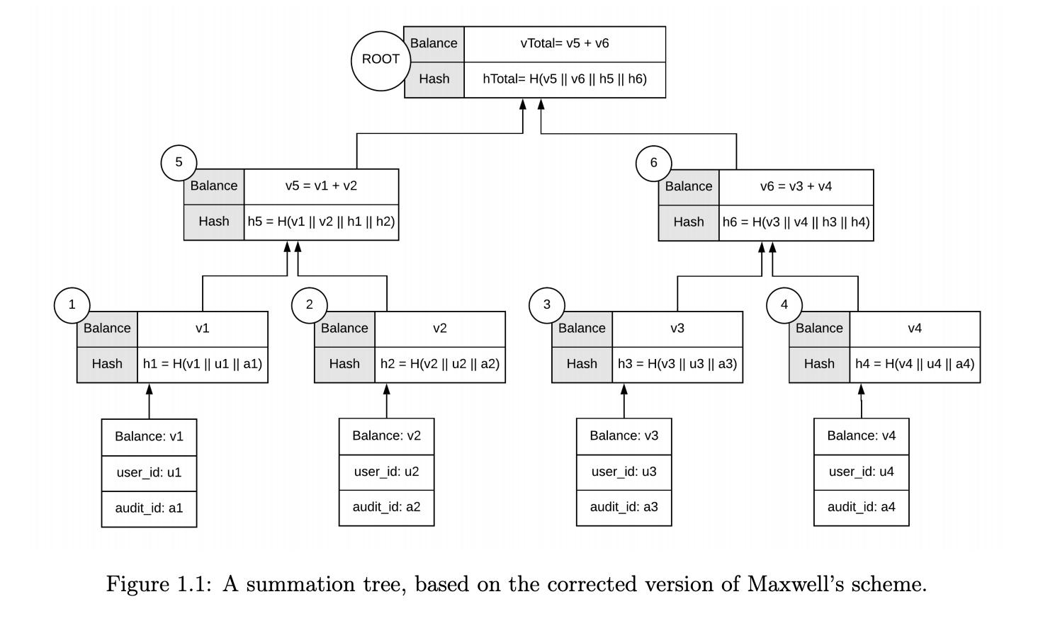 图1.1显示了通过应用[17]和[25]的修复的4节点求和Merkle树。