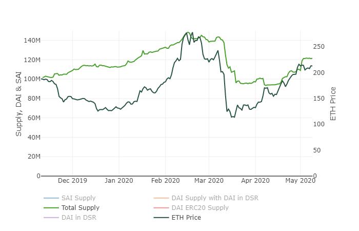 图:DAI余额总量同ETH价格的相关性