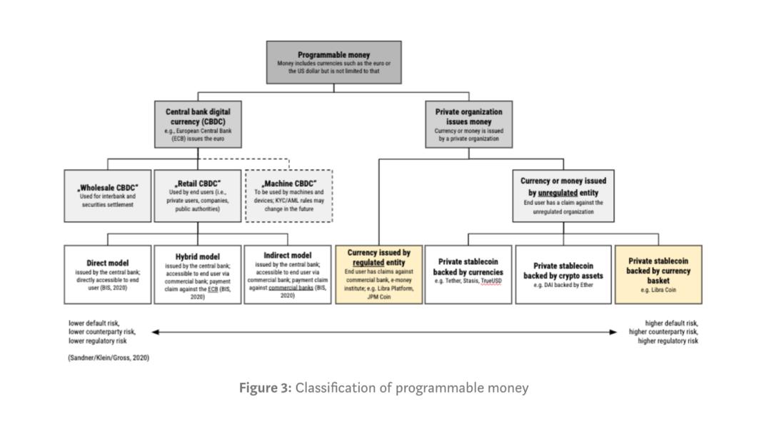 德国经济学者提出的可编程货币的分类图
