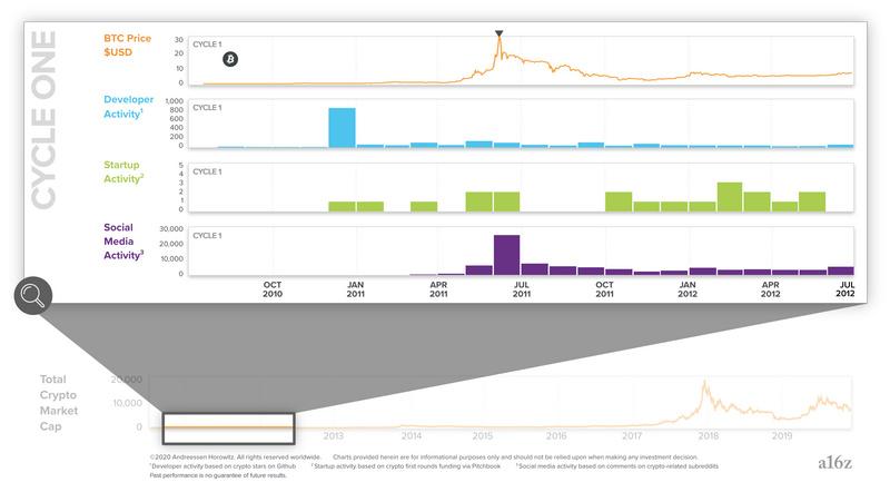 Odaily星球日报注:上述图表中五项数据从上往下依次为BTC价格(最上方橙色)、开发者活动(蓝色)、创业活动(绿色,主要跟踪加密领域公司在特定时间范围内完成首次融资的总次数)、社交媒体活跃度(紫色)、加密货币总市值(最下方橙色)。
