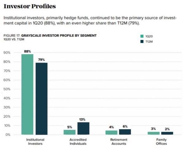 灰度Q1报告:机构投资者持仓比例上升