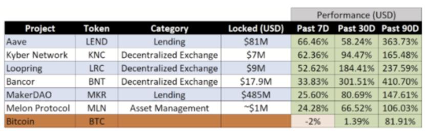 上图:DeFi代币表现(数据来源:Delphi Digital)