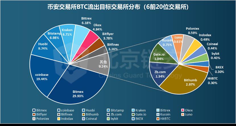 数据:币安数据大幅回调引发交易所资产关联度生变