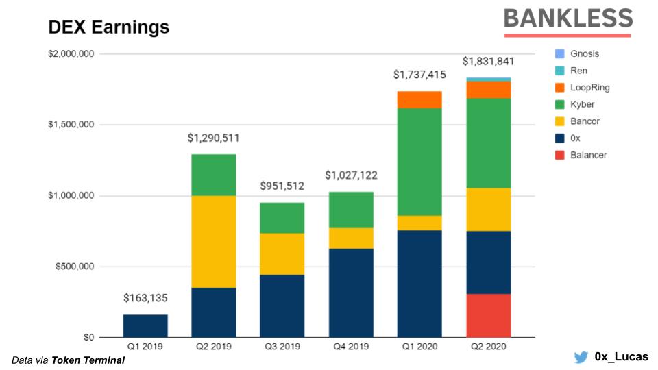 报告:第二季度收益下滑42%,DeFi代币仍是表现最好的资产