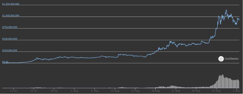 上图:自成立以来yEarn Finance的市值走势(资料来源:CoinGecko)。