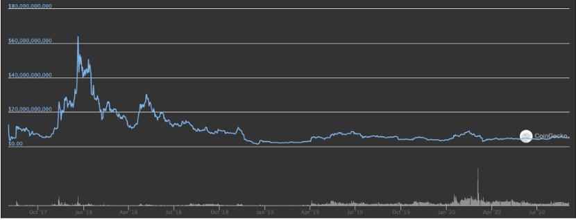 上图:比特币和比特币现金日均区块大小走势(资料来源:Coin Dance)。