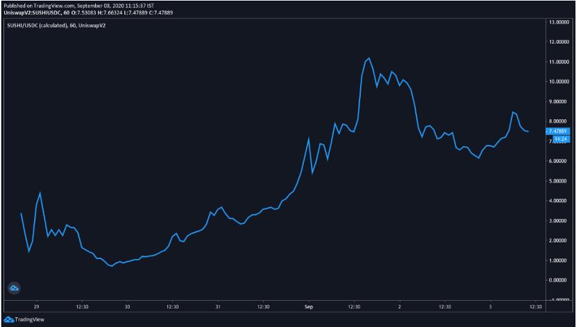 上图,SUSHI代币已经获得了社区关注(资料来源:Uniswap Vision)
